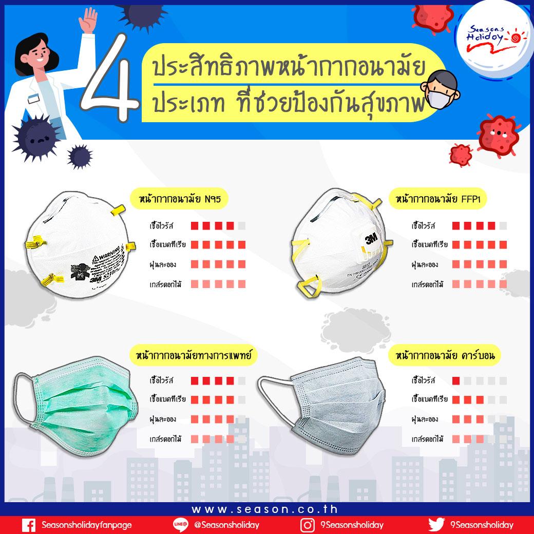 หน้ากากอนามัยที่ช่วยป้องกันสุขภาพ